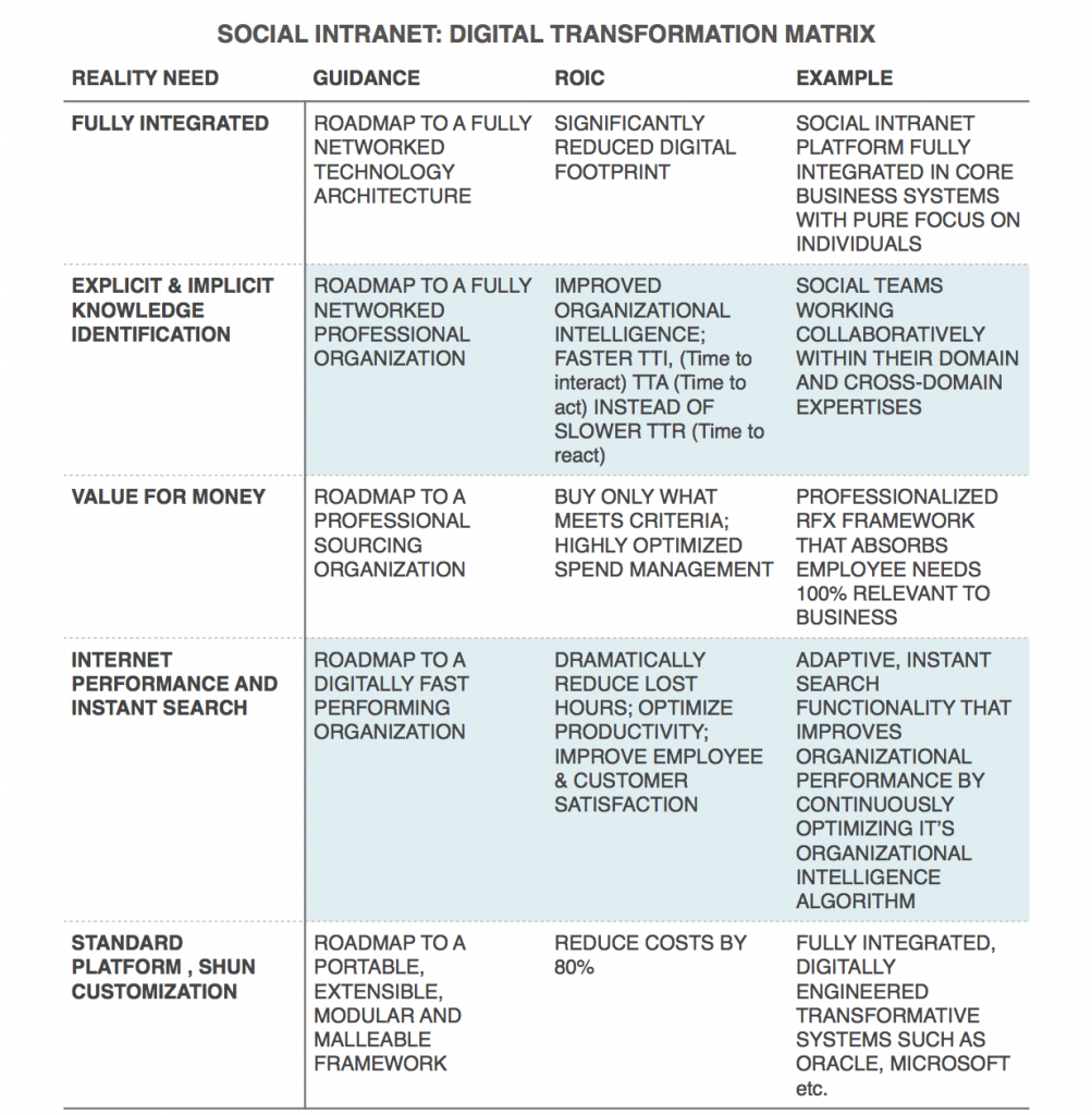Social Intranet Digital Transformation