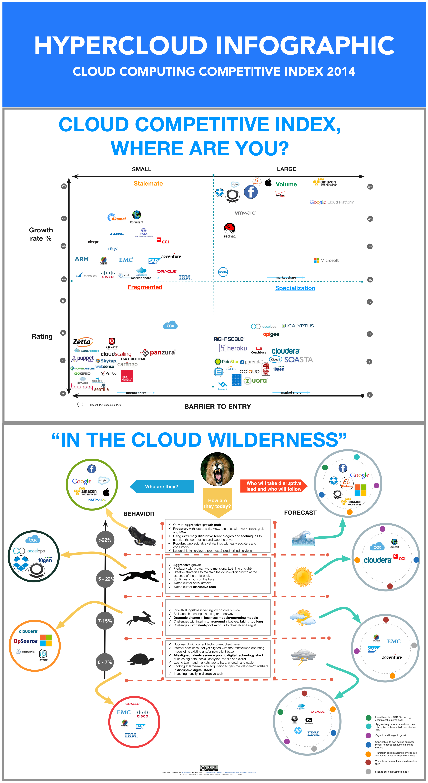cloud computing competitive landscape 2014 an infographic